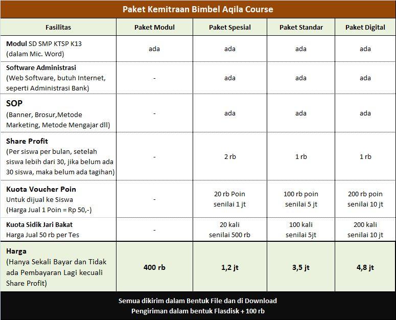 Download Modul Bimbel Gratis Sd Smp Sma Aqila Course